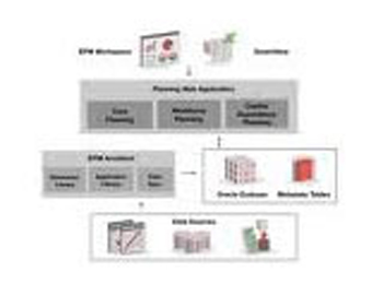 oracle hyperion planning